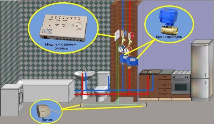 Какую систему защиты от протечек воды выбрать?