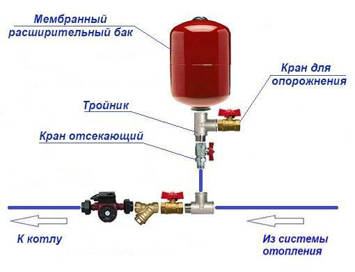 Установка и подключение расширительного бака в системе отопления закрытого и открытого типа