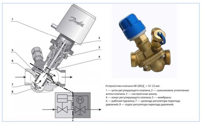 Запорная арматура для отопления: запорно регулирующая арматура для радиаторов, регулировочная арматура