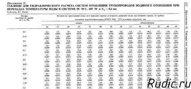 Расчет диаметра труб отопления: формулы и примеры - учебник сантехника