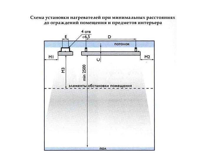 Инфракрасное потолочное отопление: как установить ик обогреватели