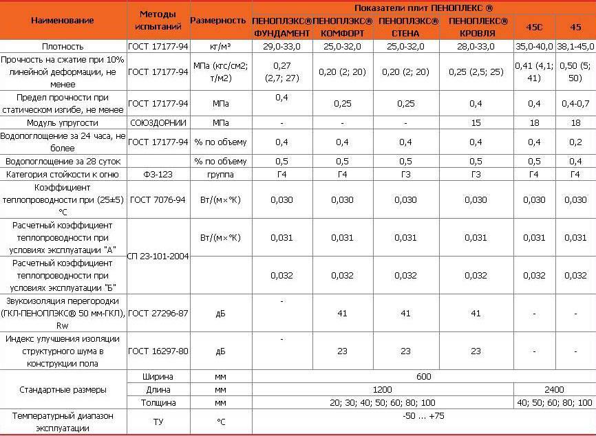 Теплопроводность пенопласта от 50 мм до 150 мм