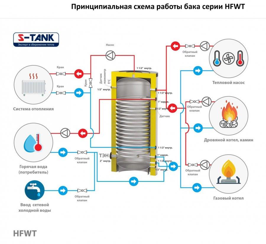 Теплоаккумулятор: устройство, как подключить и как сделать своими руками | строй советы