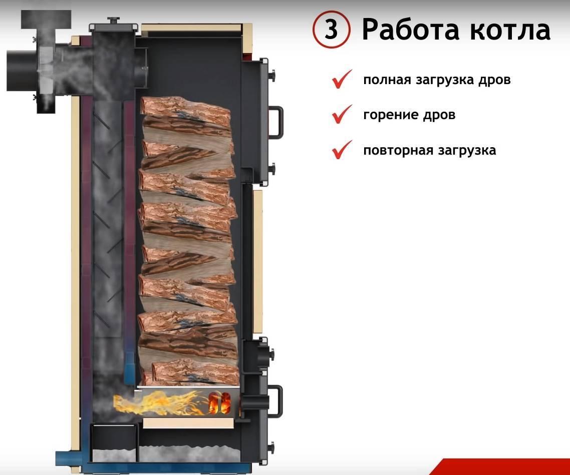 Котлы длительного горения на дровах для дома: цена, отзывы, полезные рекомендации