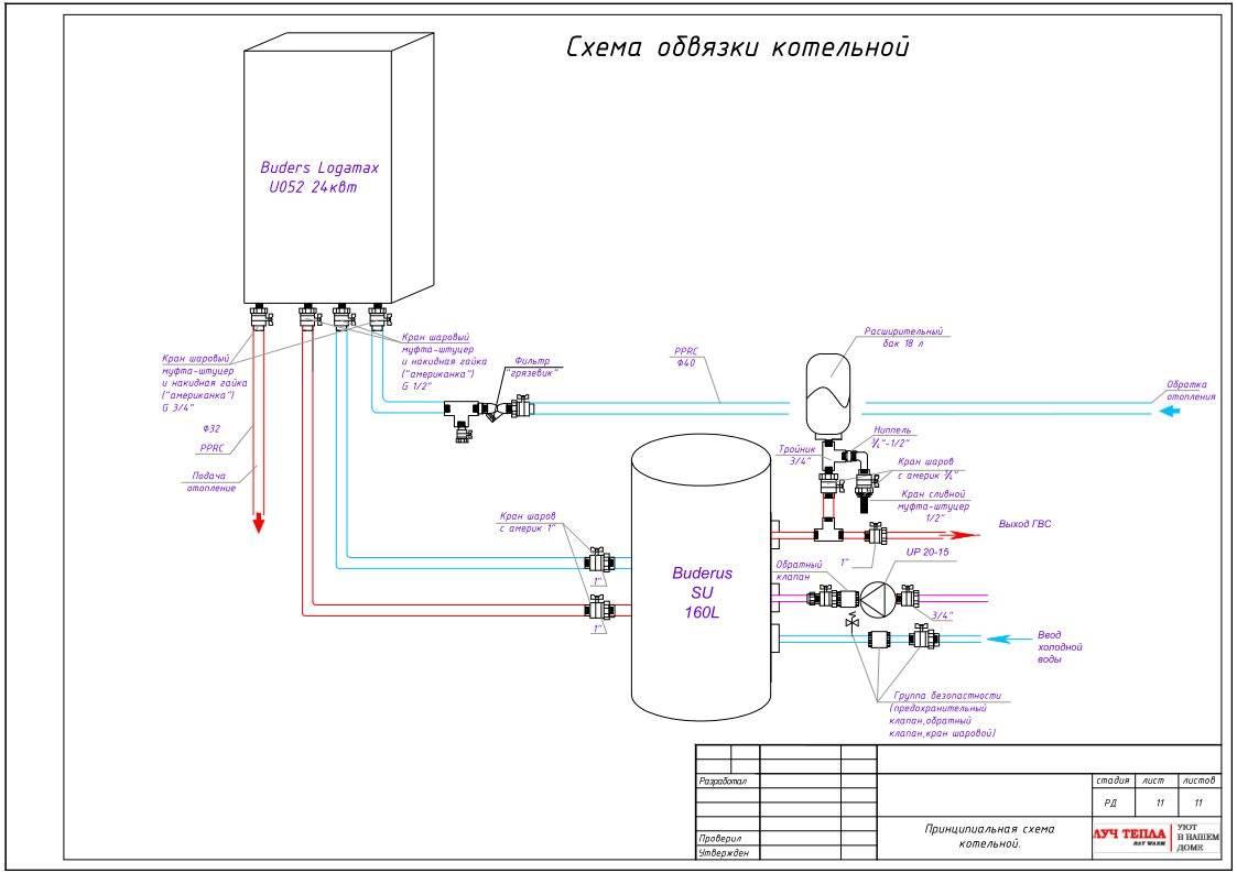Трубы для котлов отопления: какие трубы лучше для обвязки котла + советы по монтажу