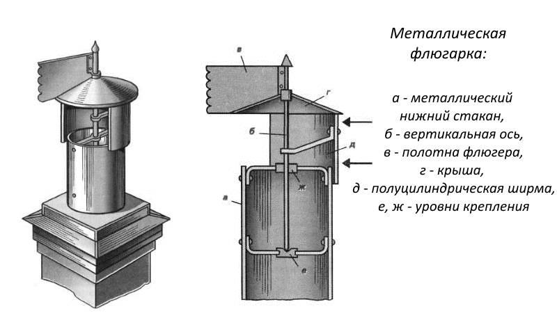 Дефлектор на дымоход - изготовление и устройство