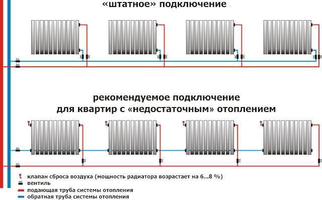 Стояк центрального отопления: характеристики, требования к установке, параметры выбора материала и порядок отключения