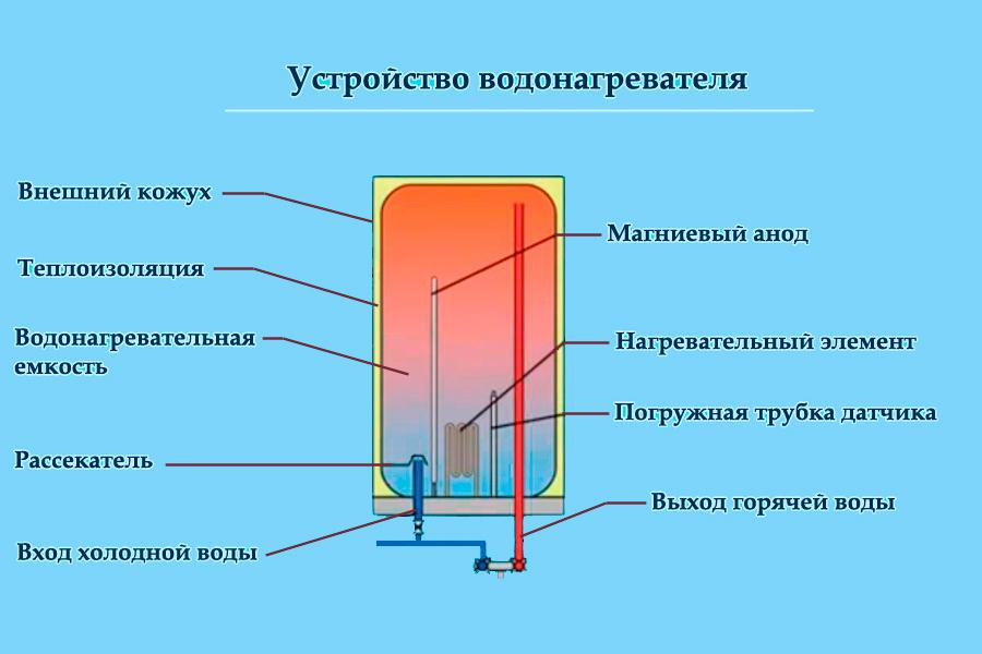 Как выбрать проточный водонагреватель: принцип работы, правила использования, расчет, плюсы и минусы и популярные модели
