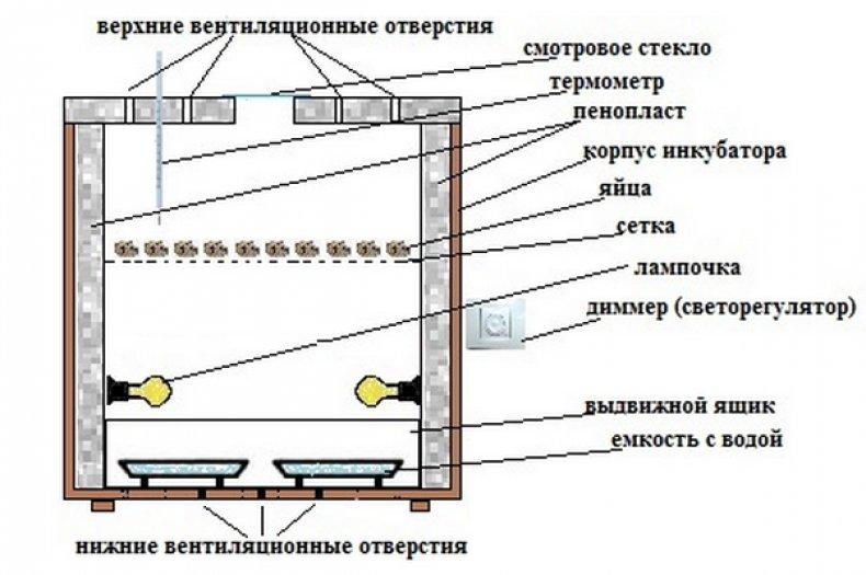 Терморегулятор своими руками: схема и пошаговая инструкция по изготовлению самодельного устройства