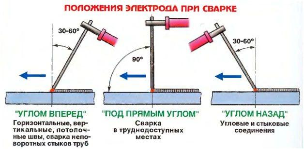Сварка труб под давлением и врезка в водопровод