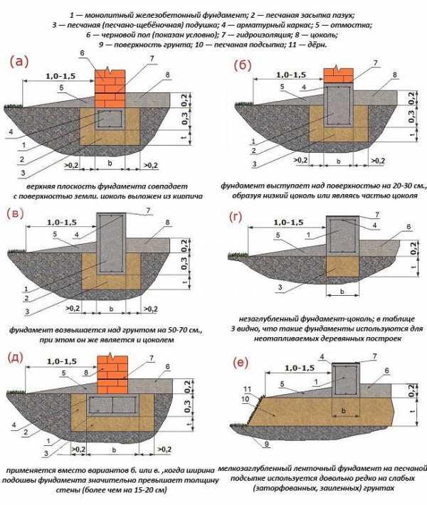 Пошаговая инструкция по монтажу мелкозаглубленного ленточного фундамента своими руками