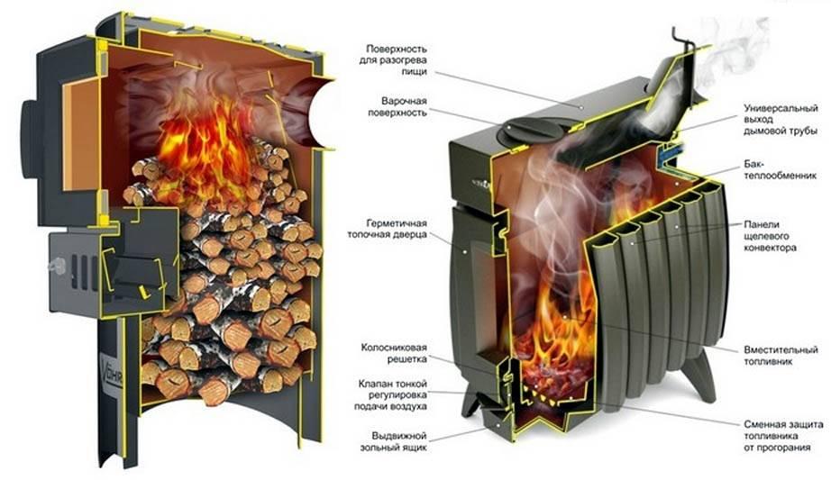 Критерии выбора отопительной печи для дома на дровах длительного горения