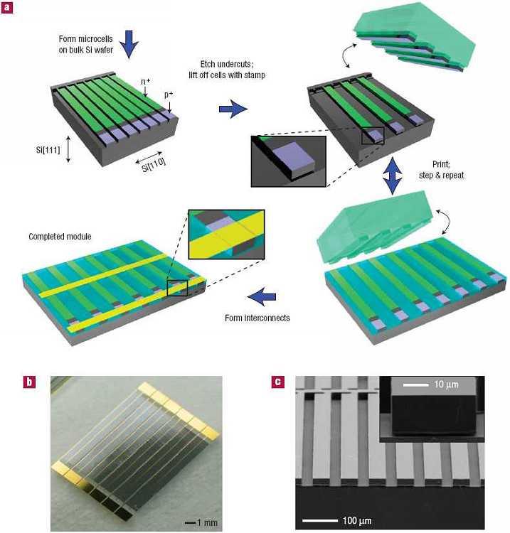 Принцип работы и строение солнечных батарей