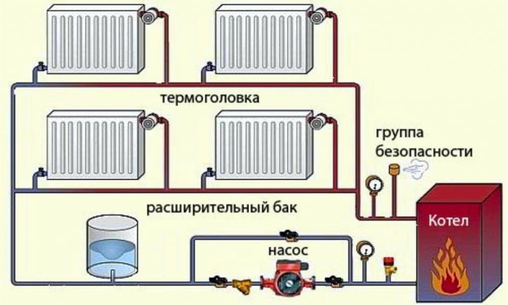Как провести отопление в частном доме своими руками