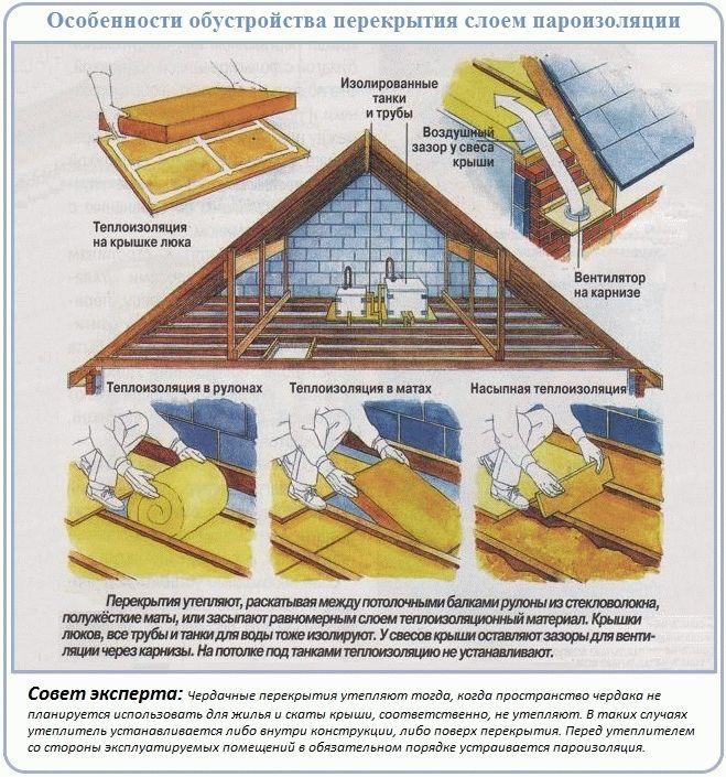 Как правильно утеплить потолок: в доме, бане, под крышей