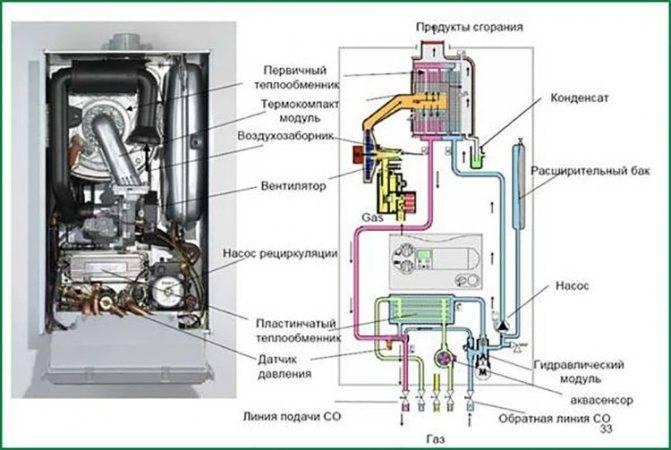 Почему тухнет газовая колонка: оазис загорается и гаснет, причины и что делать, junkers и бош не зажигается