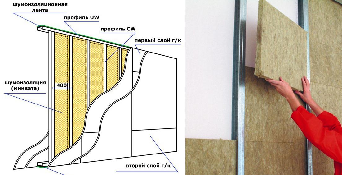 Как сделать звукоизоляцию стен из гипсокартона в квартире своими руками: какой выбрать материал