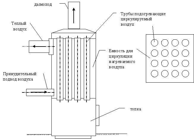Печь для гаража длительного горения – варианты, чертежи, изготовление своими руками