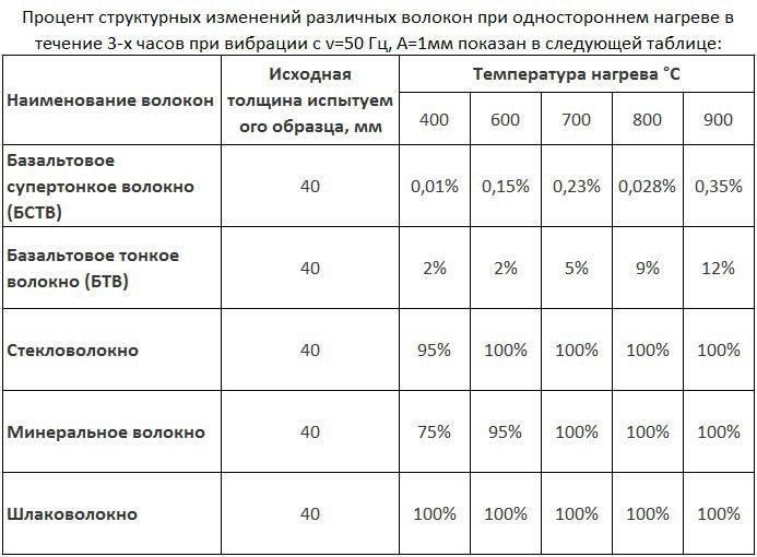Горит ли стекловата - обзор основных характеристик утеплителя. жми!