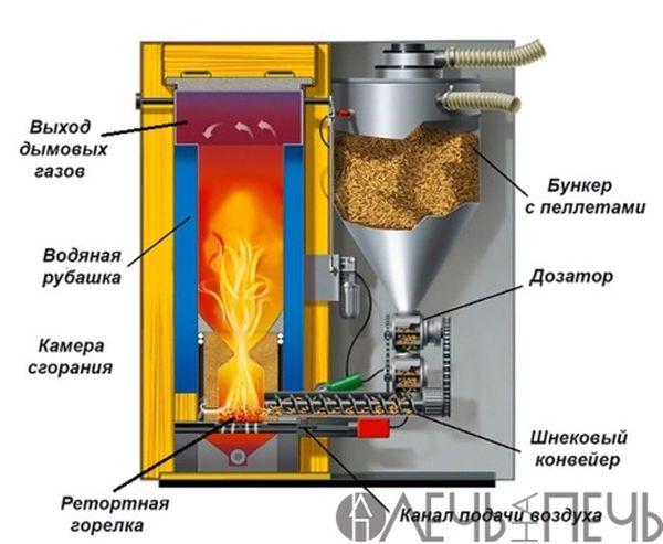 Пеллеты для отопления