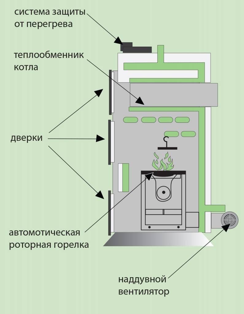 Как очистить котел от смолы: почистить от сажи, средство для чистки, порошок для дровяных, чем отмыть деготь