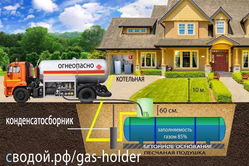 Газгольдер для частного дома - виды и инструкция по монтажу!