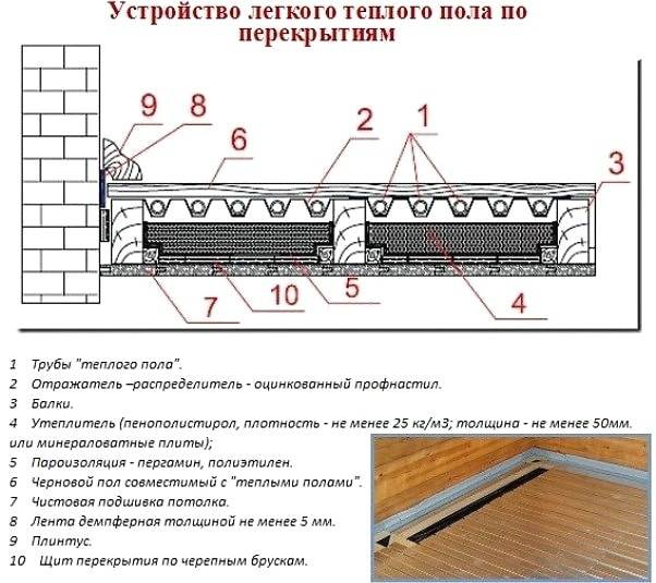 Водяной теплый пол в деревянном доме: виды конструкций, установка