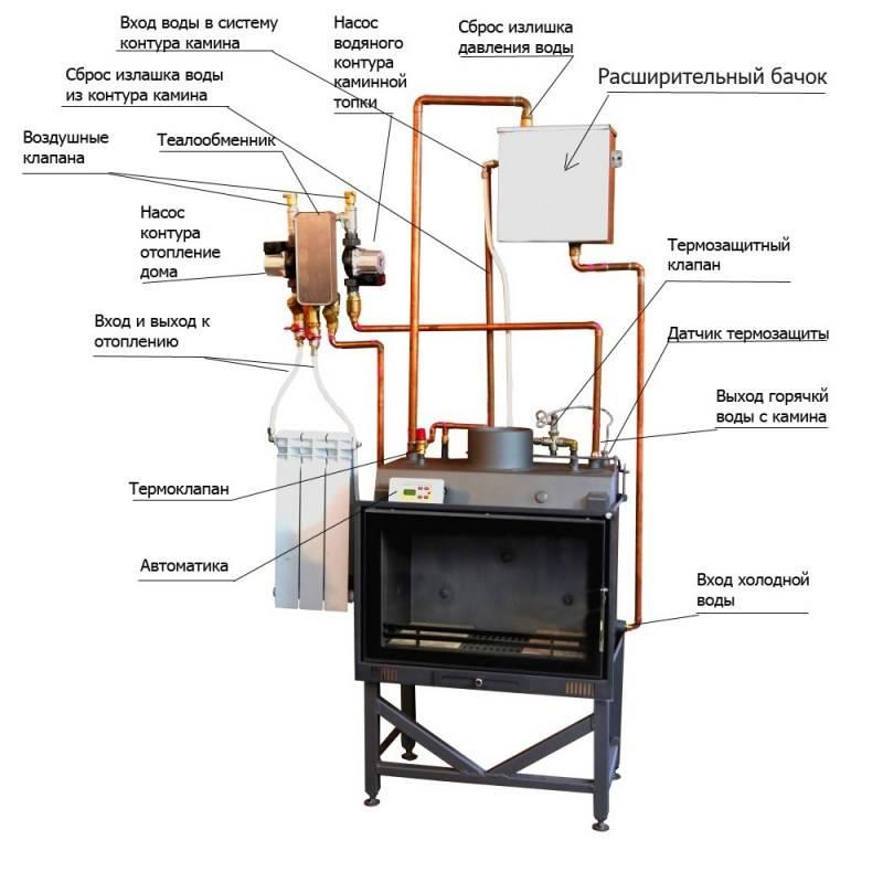 Печь с водяным контуром для отопления дома   грейпей