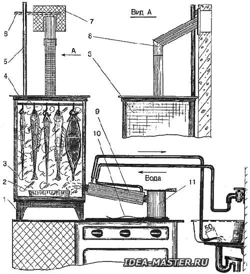 Варианты изготовления мини коптильни в условиях дома