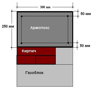 Заливка армопояса бетоном: советы и рекомендации