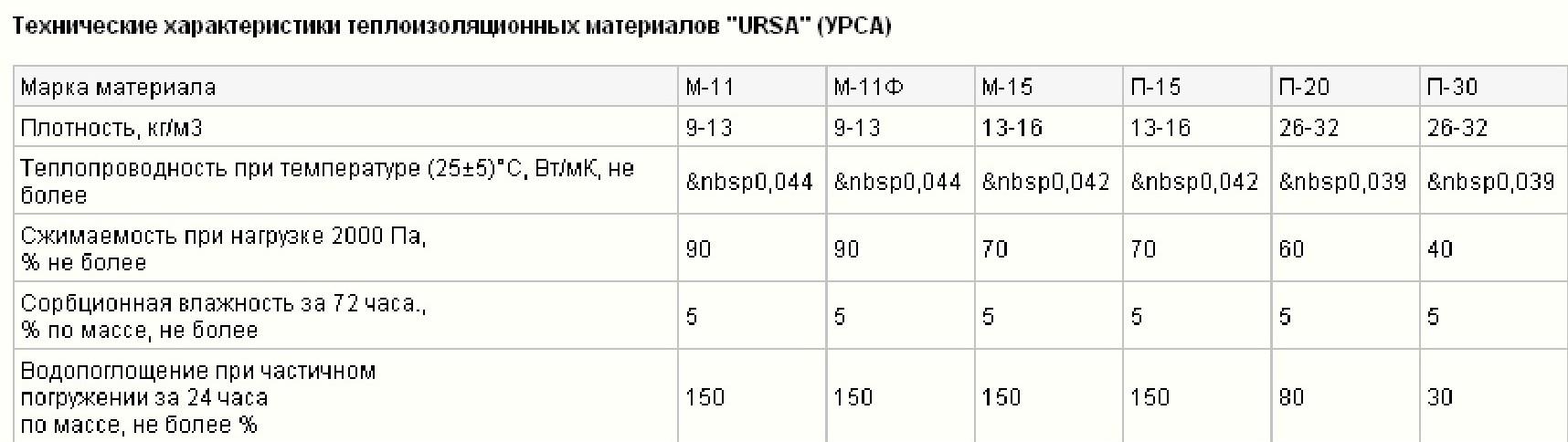 Урса (ursa) — утеплитель из стекловаты
