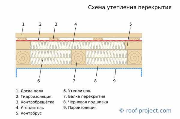 Как выполнить утепление потолка в доме с холодной крышей