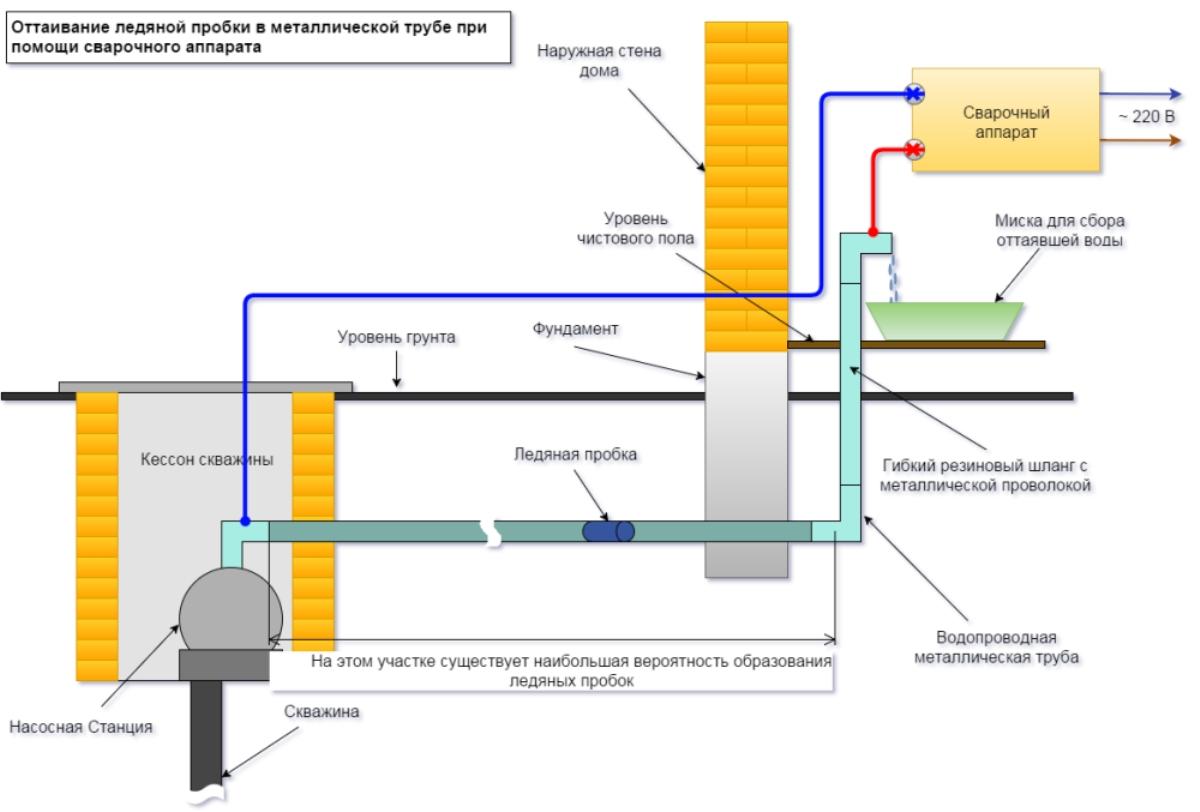 Прокладка труб отопления в земле - как и чем утеплить трубы отопления в земле?