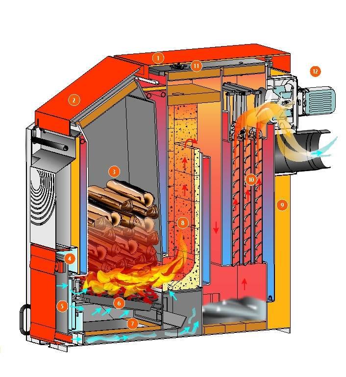 Котлы длительного горения на дровах для дома: принцип работы, достоинства и недостатки, отзывы