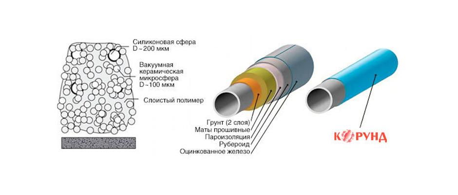 Теплоизоляция корунд: достоинства, недостатки, характеристики