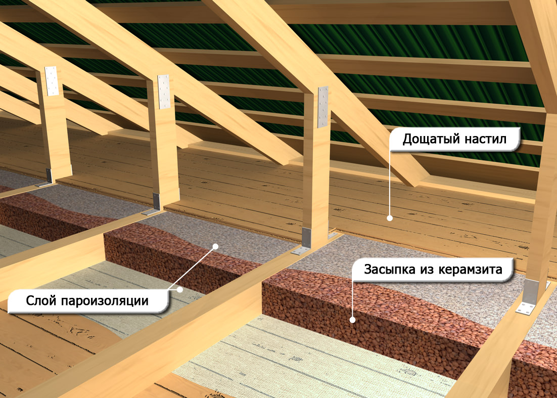 Утепление крыши керамзитом, толщина слоя теплоизоляции, последовательность работ