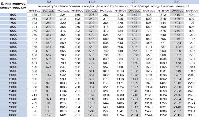 Как рассчитать мощность конвектора по площади помещения