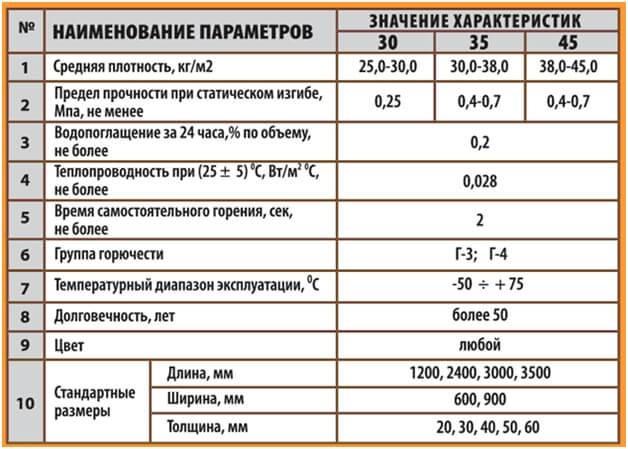 Пенополистирол 50 мм: теплопроводность листового утеплителя и другие характеристики, сколько штук в упаковке, где применяется