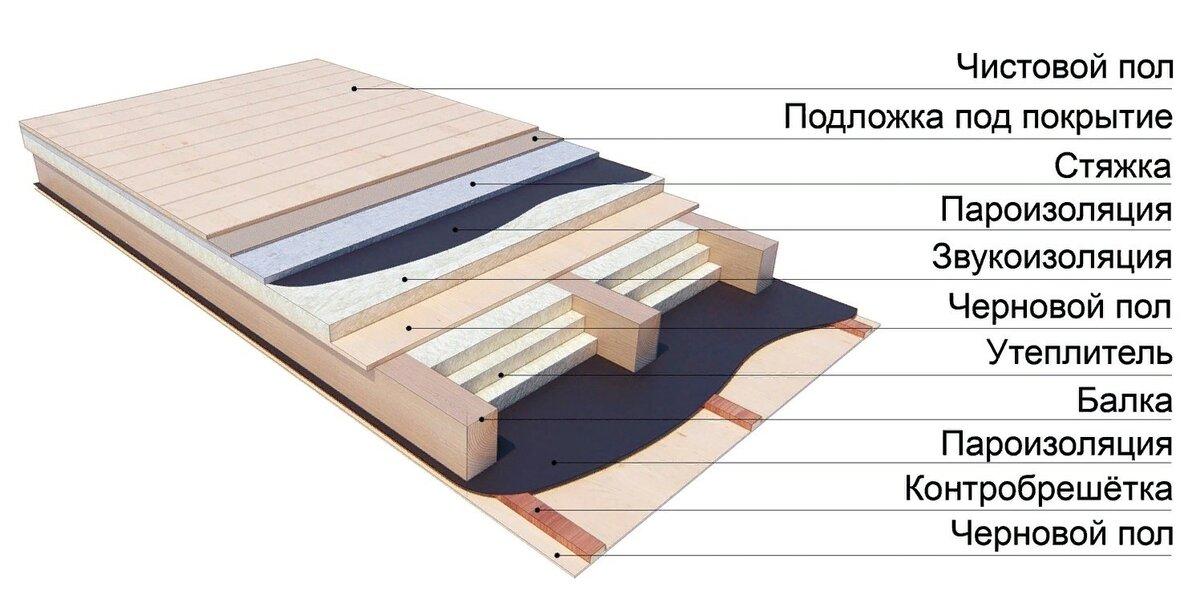 Утепление пола в деревянном доме: 15 лучших способов