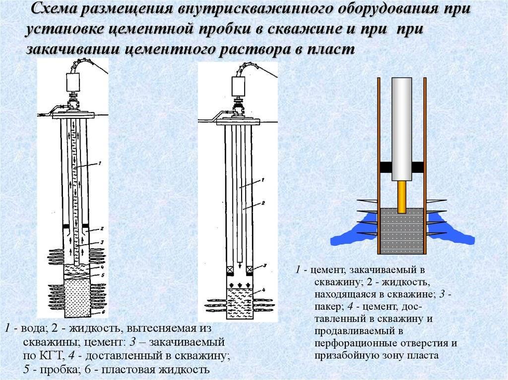 Методы и технология цементирования скважин