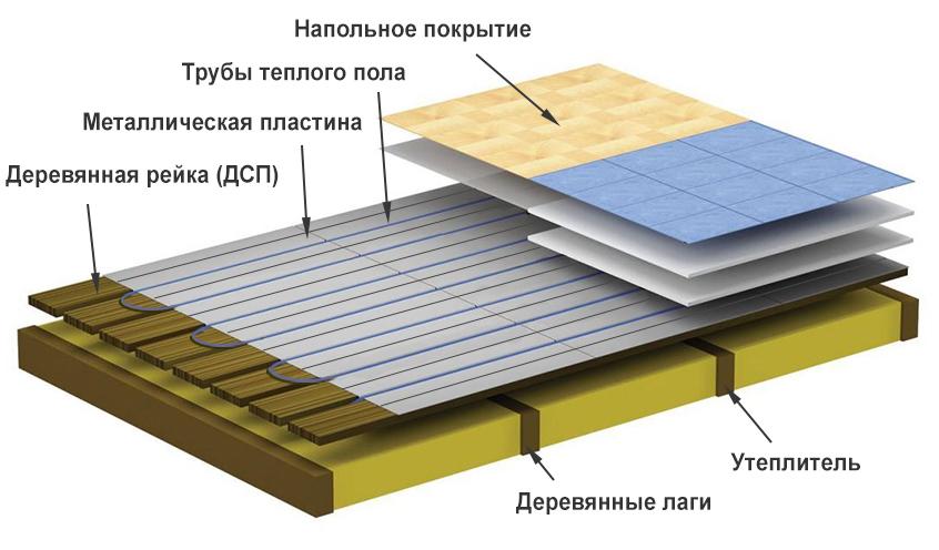 Водяной теплый пол своими руками: расчет, схемы и самостоятельное устройство