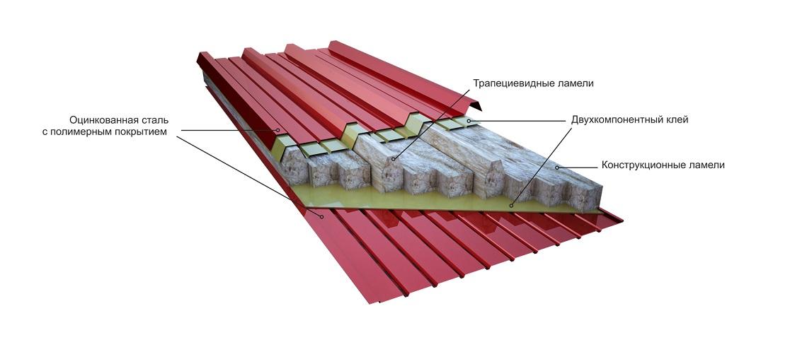 Как утеплять крышу изнутри – советы по проведению работ