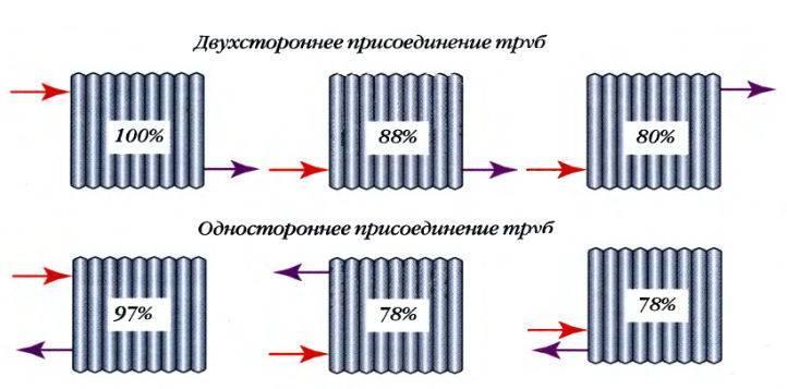 Расчет батарей отопления на площадь: методика, объем батареи, для панорамных окон, объем воды в радиаторе отопления таблица