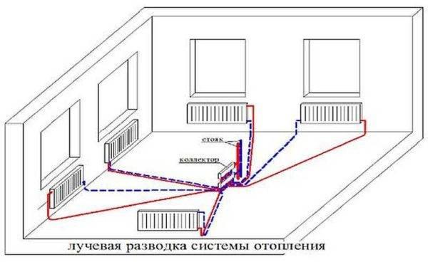 Плинтусное отопление — обзор функционирования системы для дома
