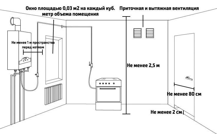 Перенос газовой колонки из кухни в ванную - искра газ