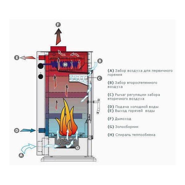Печное отопление в частном доме - выбираем лучшую схему