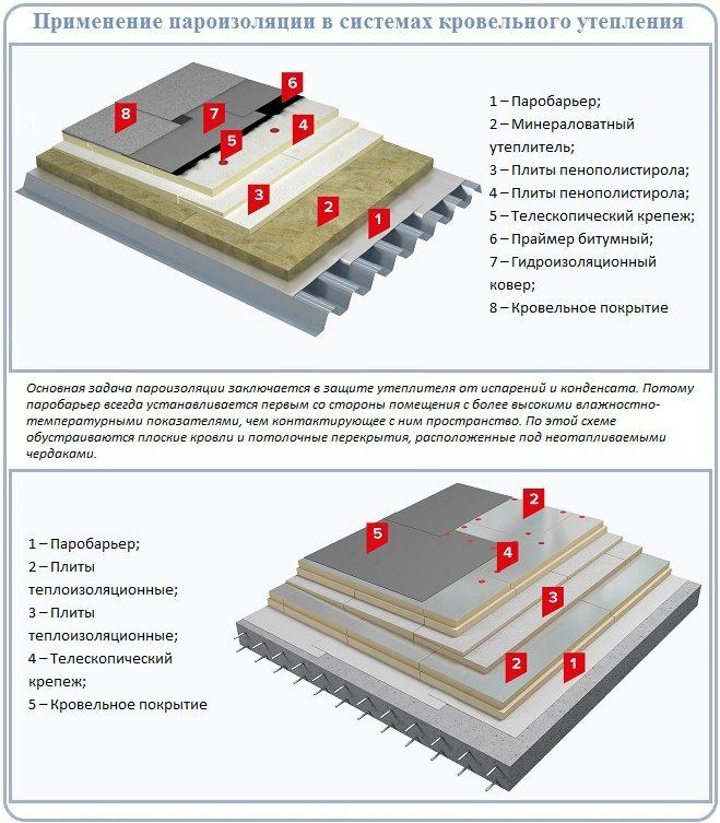 Пароизоляция и гидроизоляция в чем разница