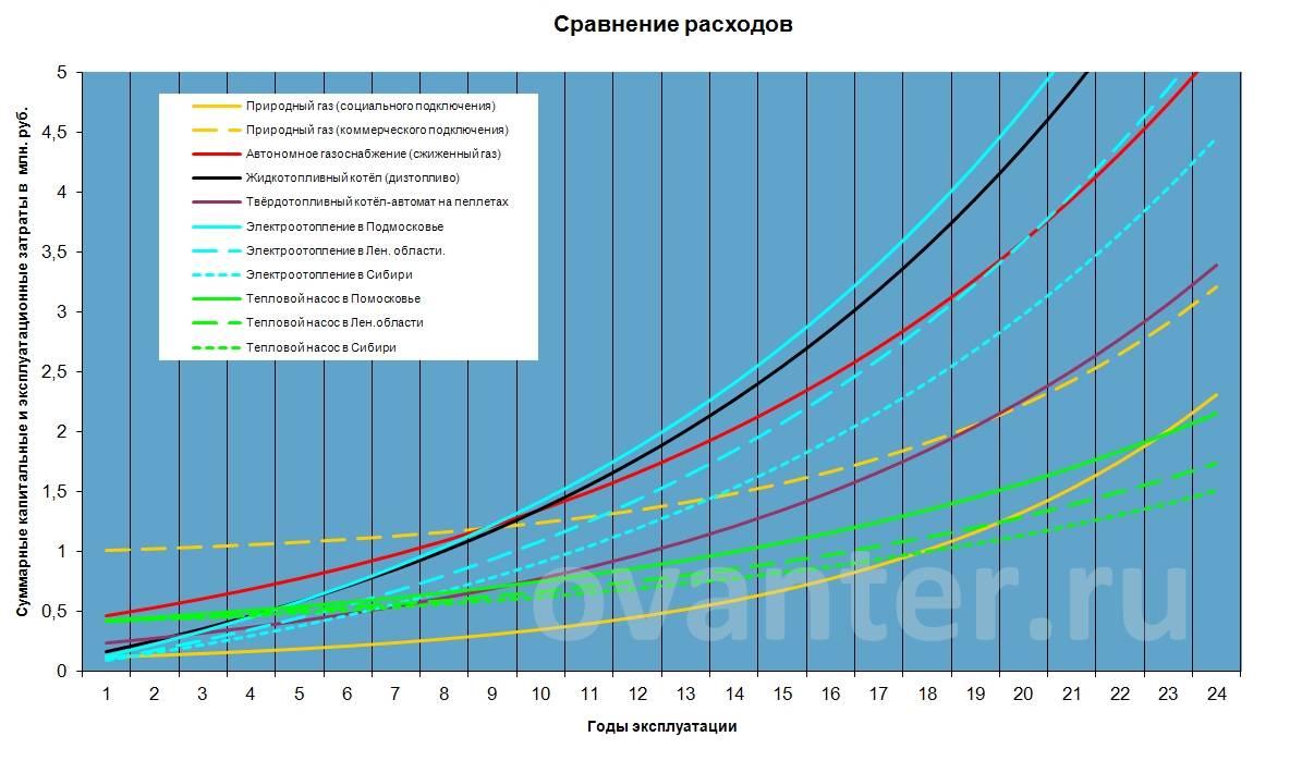 Как посчитать расход газа на отопление дома, советы по уменьшению финансовых издержек