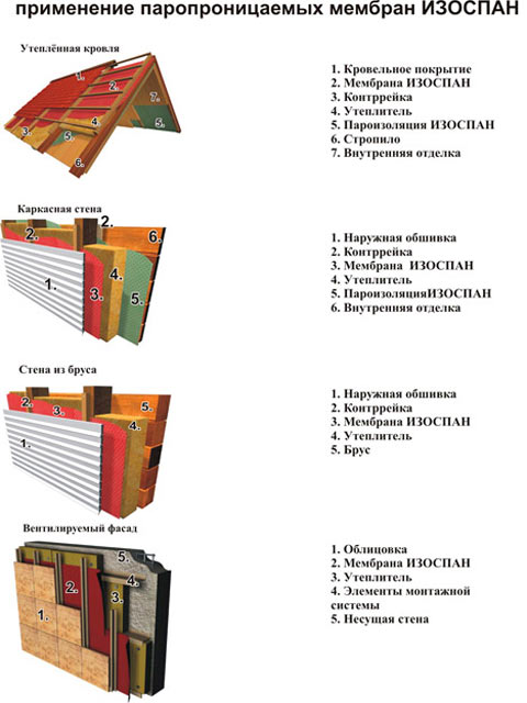 Изоспан a, b, c, d: чем отличаются, характеристики, монтажные нюансы
