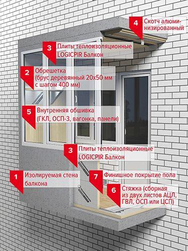 Пир плита технониколь / logicpir теплоизоляционные плиты (россия) - санкт-петербург - актуальные цены на декабрь 2020 года - «топ хаус» +7 (812) 244-60-70